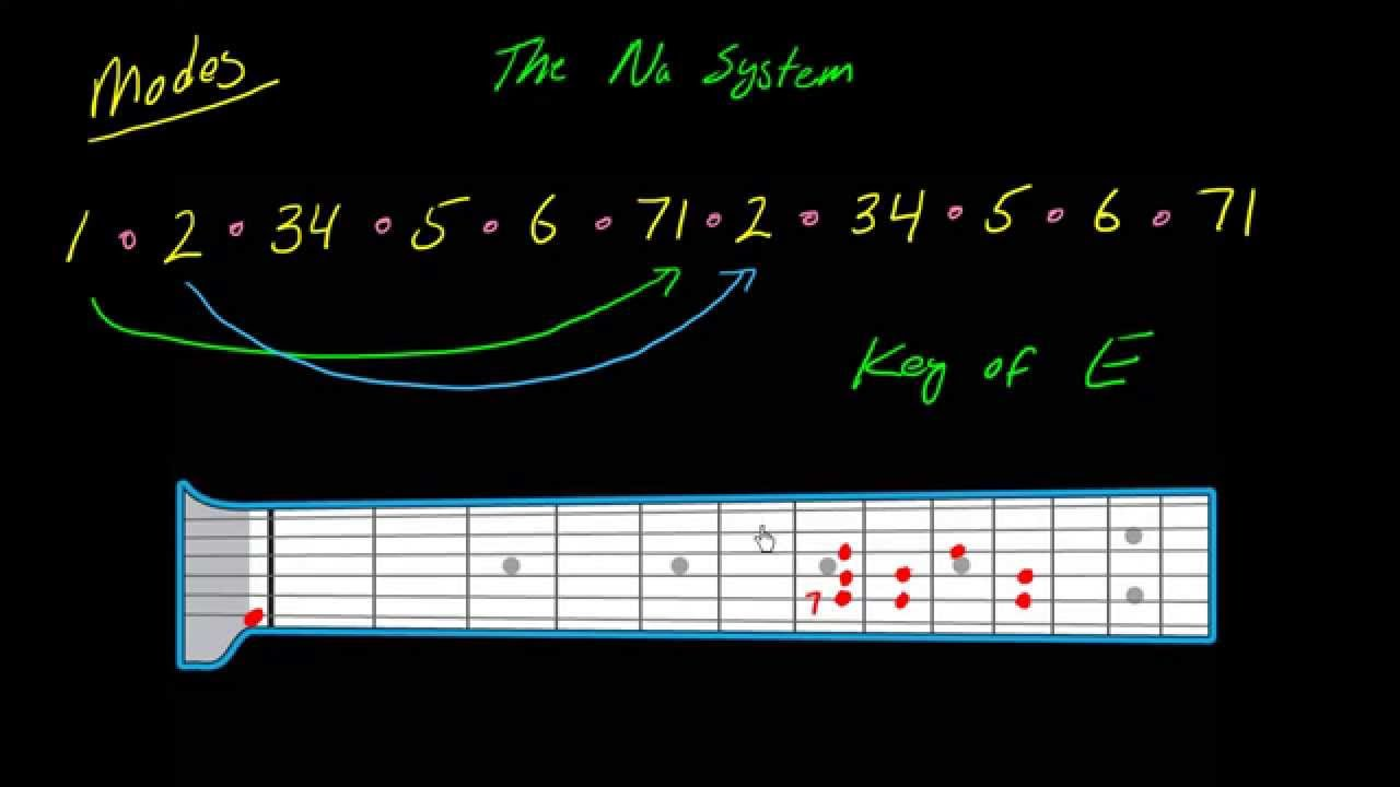 The Na System (part 3) - Understanding modes on guitar or bass