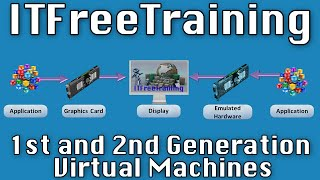 1st and 2nd Generation Virtual Machines