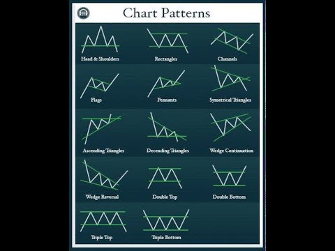 Understanding What Your Forex Charts Are Trying To Tell You