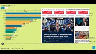 【美股期权】2021年7月期权Top 10,介绍一种实时的回测工具,以及网站新栏目