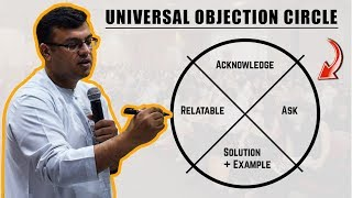 Universal Objection Circle | The Objection Playbook | Objection Handling Training | Dr Sanjay Tolani