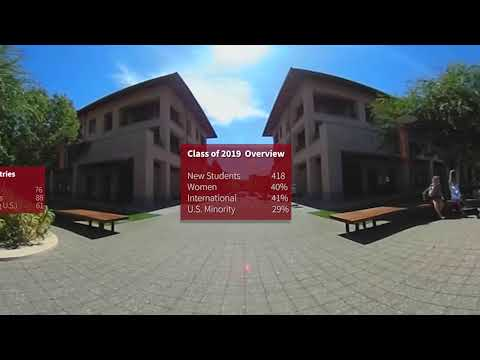 360 View of the MBA Class of 2019