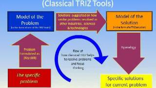 Lesson 1 Introduction to TRIZ and TRIZICS www.TRIZICS.com