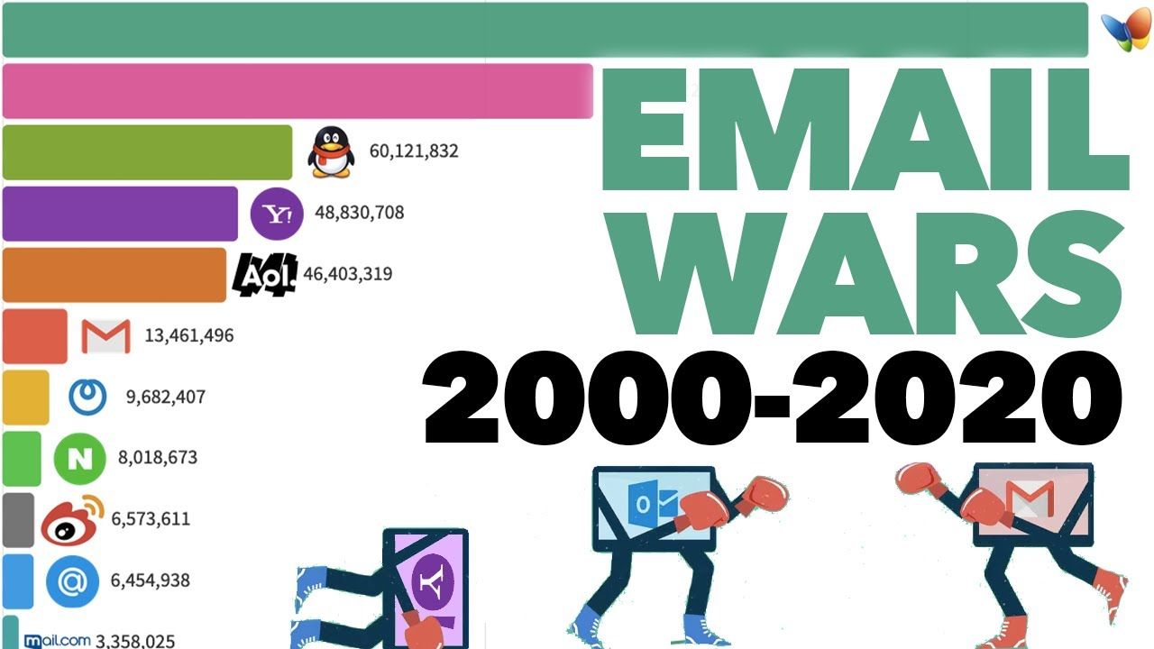 Most Popular Webmail Providers (2000 - 2020)