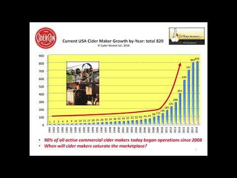 Cyder Market LLC  Presents At CiderCon2018: USA Cider Community Stats