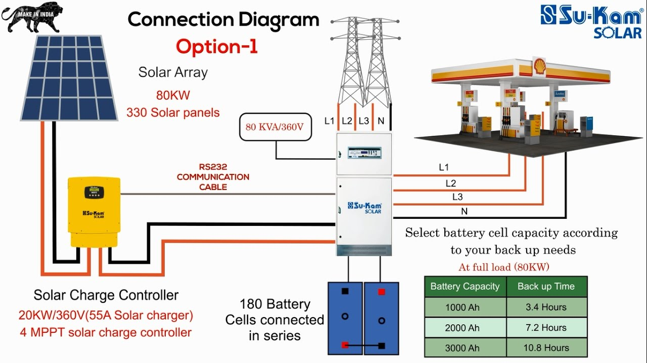 Grid Tied Solar System With Battery Backup Diagram