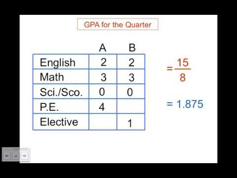 The significance of Your Son Or Daughter's Junior High School GPA