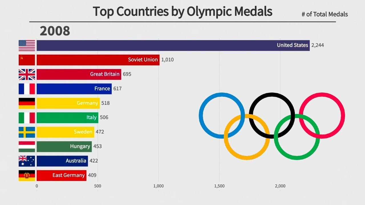Top 10 Countries by Summer Olympic Medals (1896-2016)