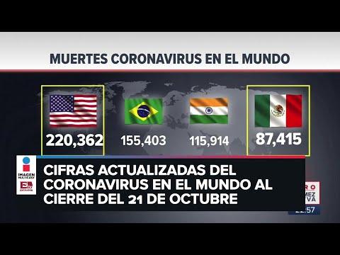 Estadísticas de coronavirus en el mundo (21 de octubre)