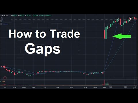 How to trade gaps 💹 💰 💲