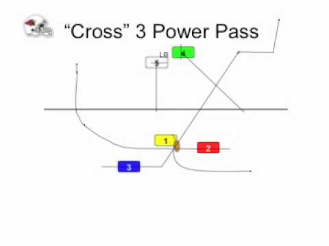 7 on 7 Flag Football Plays - 7 Man Playbook for Youth and ...