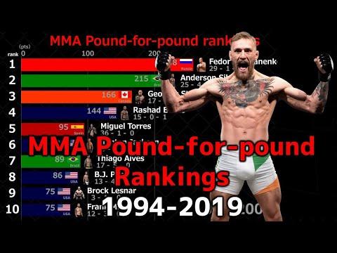 MMA Pound-for-pound Rankings 1994-2019