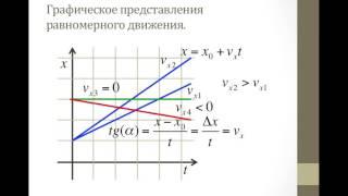 Механика графическое представление движениялекция 6