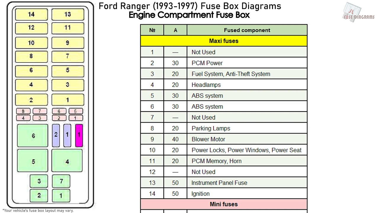 Ford Ranger  1993-1997  Fuse Box Diagrams