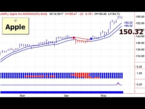 US Stock Market Trends 20170517