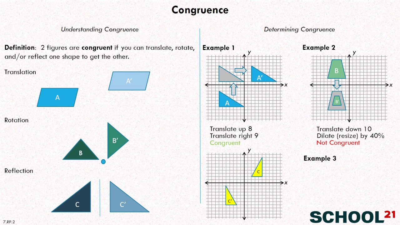 small resolution of Congruent Transformations (examples