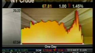 In-Depth Look - Crude Oil Fluctuates - Bloomberg