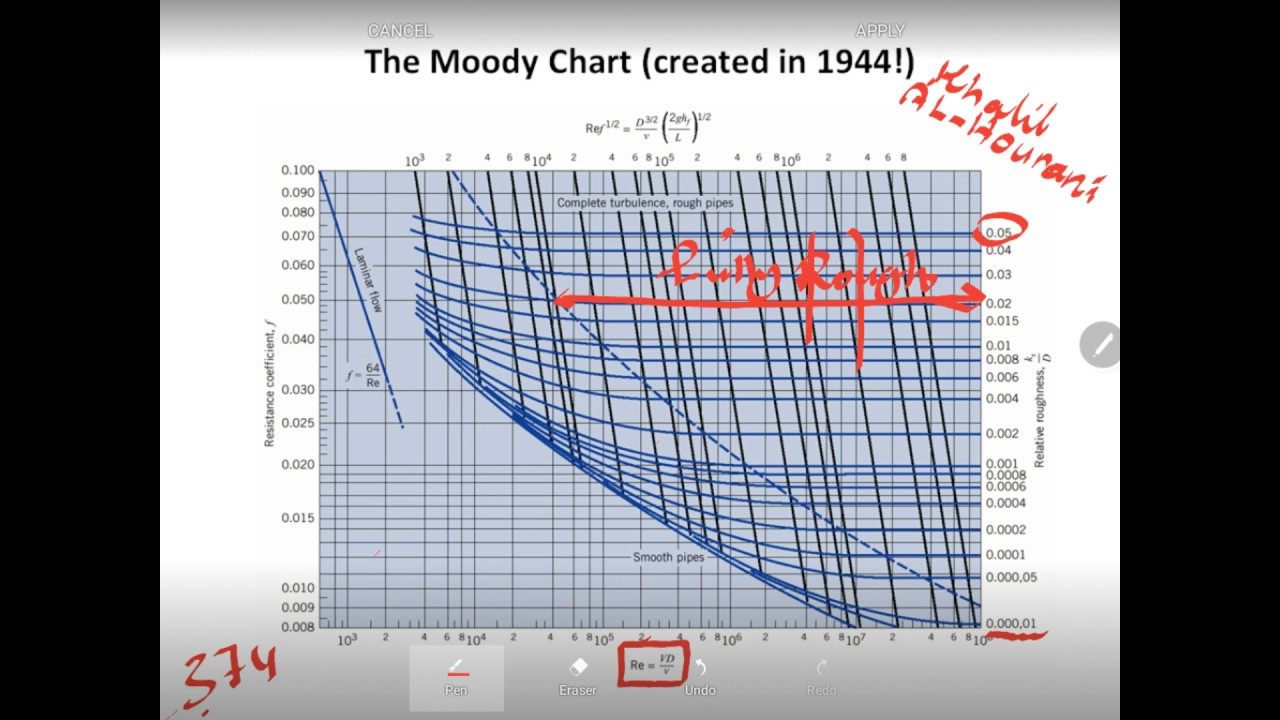 Fluid chapter 10 part 1 b moody chart by khalil youtube fluid chapter 10 part 1 b moody chart by khalil ccuart Images