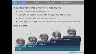 1. 사회맞춤형학과 중점형(융합트랙) 비교과 프로그램