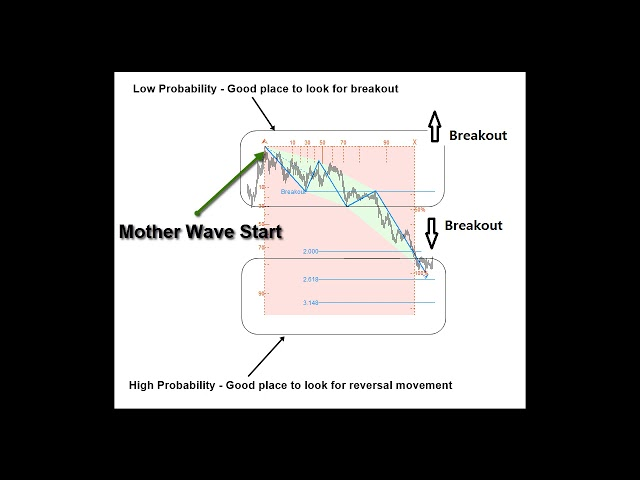 Breakout Pattern and Breakout Trading Signal Explained
