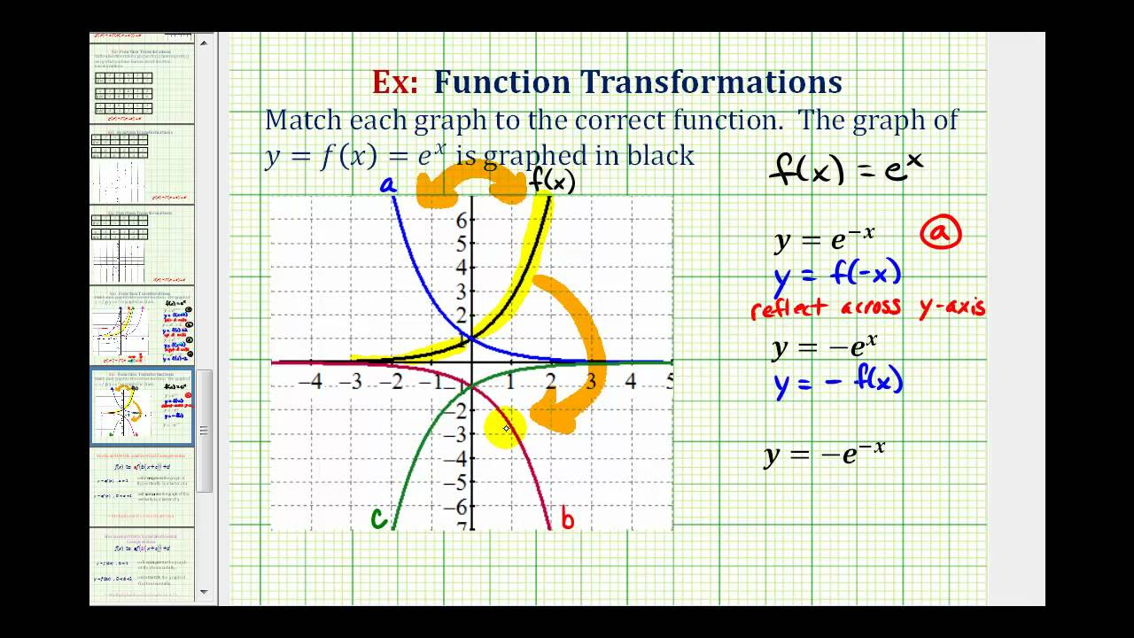 how to draw exponential graph e x
