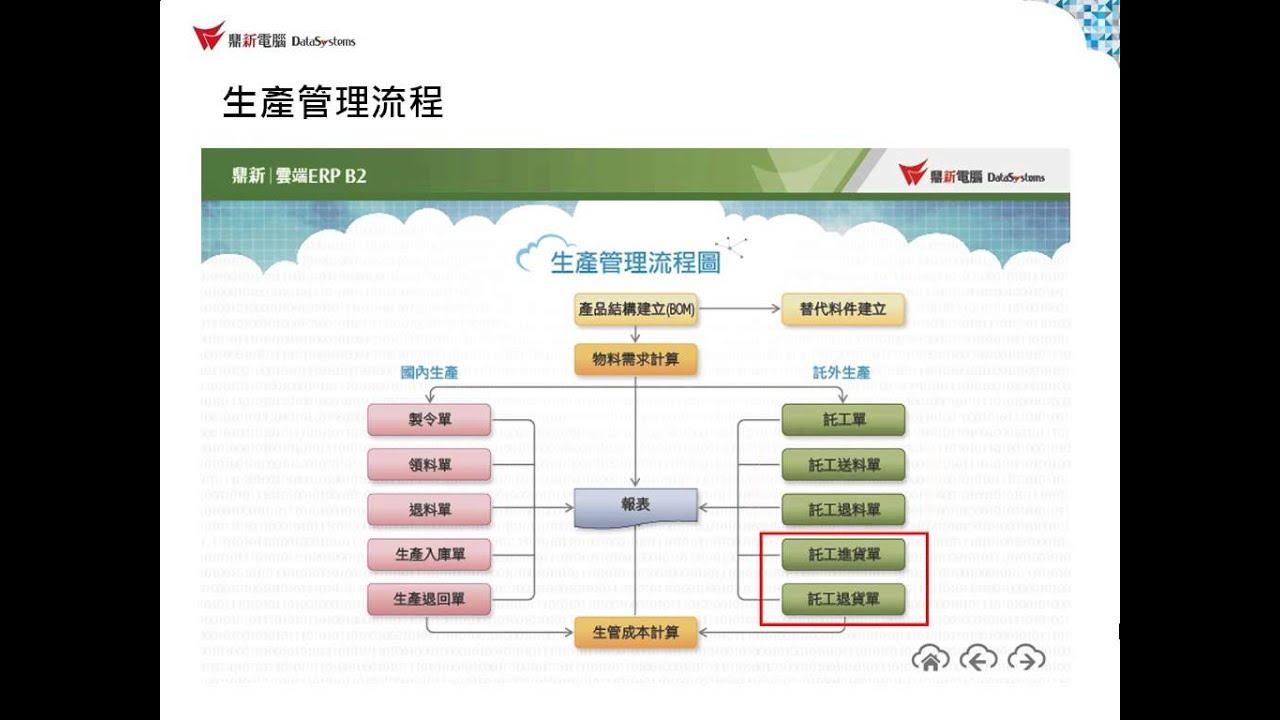 雲端ERP B2教學 生產管理 - 系統簡介 - 系統架構說明 - YouTube