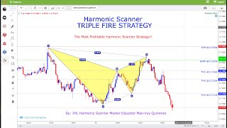 IML Harmonic Scanner TRIPLE FIRE STRATEGY (FULL) - The Most Profitable Harmonic Scanner Strategy!