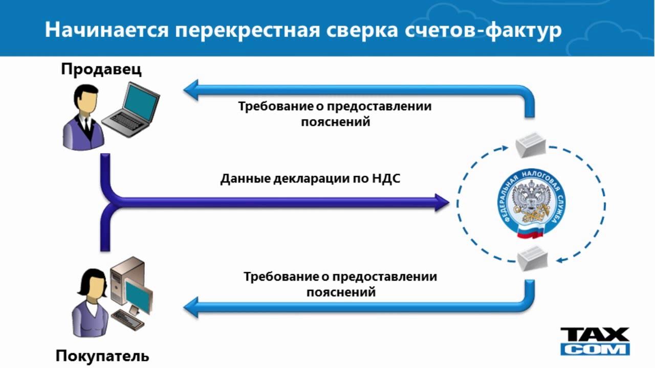 Ответ на автотребование ФНС к декларации по НДС из «Онлайн ...