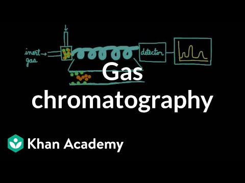 Gas chromatography | Chemical processes | MCAT | Khan Academy