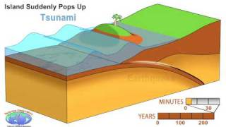 Animation of Earthquake and Tsunami in Sumatra