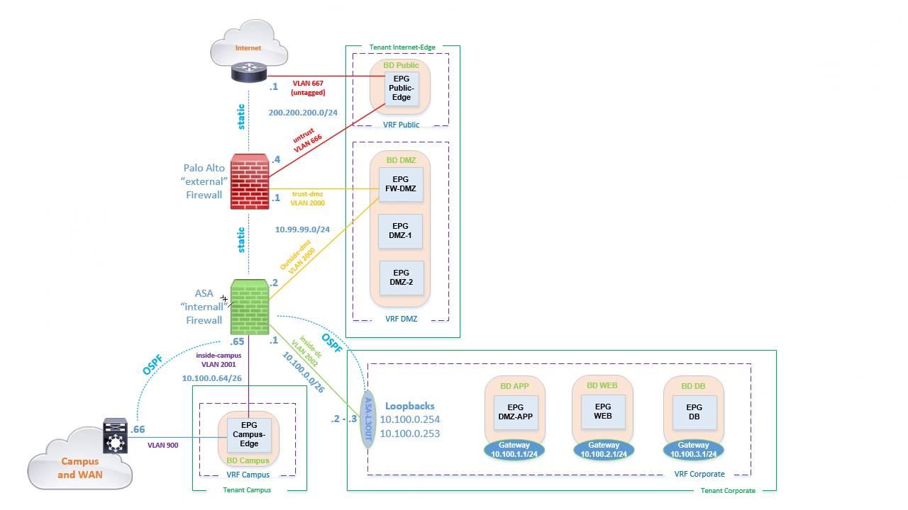 Part Two: Cisco ACI Design and Deployment Session - Multi-Vendor Internet  Edge