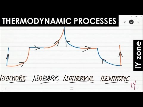 Shortcut Method - Thermodynamic Processes, Mechanical Interview Questions [Gate]