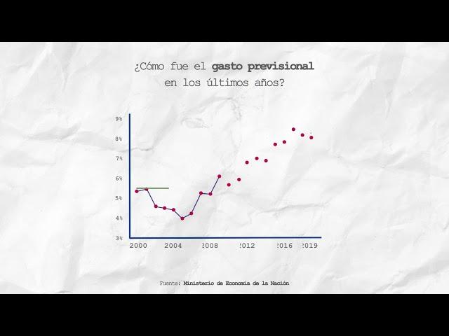 El cambio en la movilidad no resuelve la crisis previsional