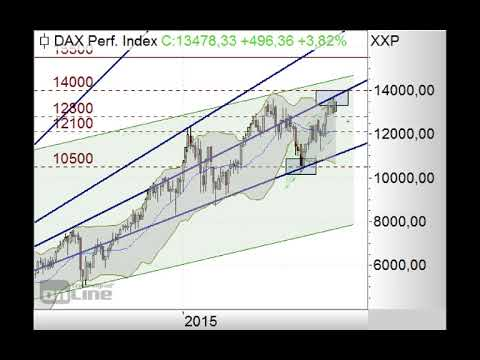 DAX explodiert! - Morning Call 06.02.2020