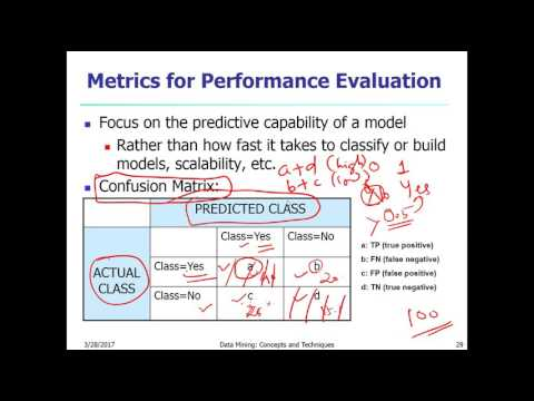 Model Evaluation : ROC Curve, Confusion Matrix, Accuracy Ratio | Data Science