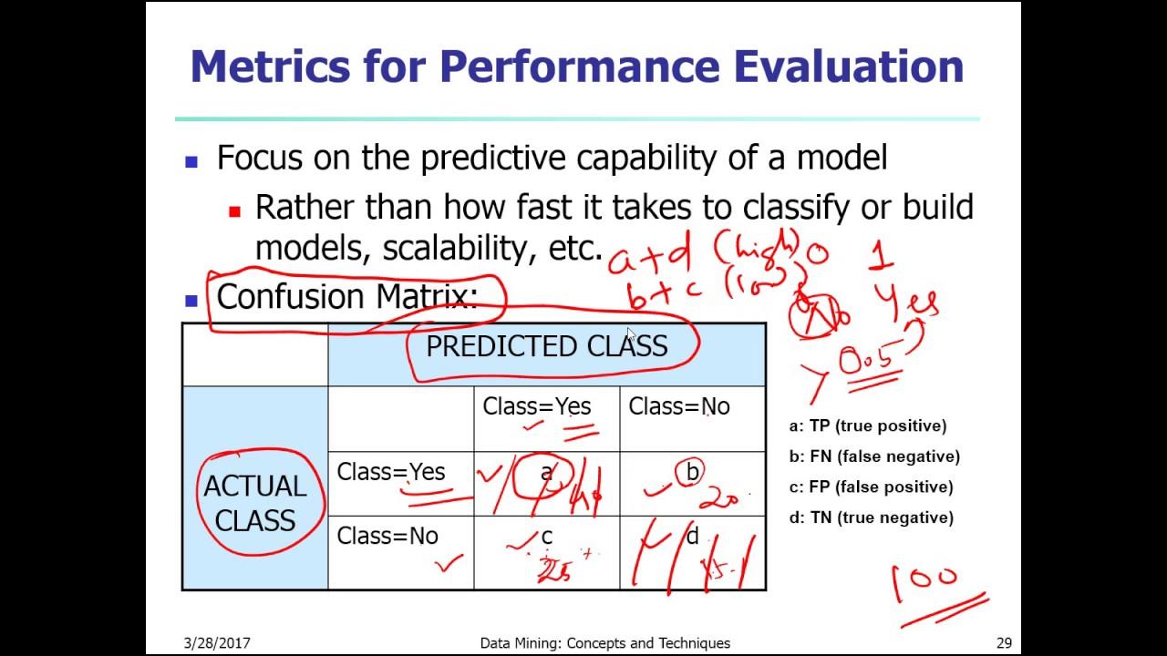Model Evaluation : ROC Curve, Confusion Matrix, Accuracy Ratio | Data  Science