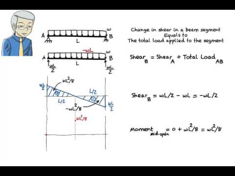 Sa09 Drawing Shear Moment Diagrams Without The Use Of Equations