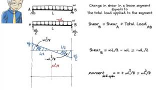 SA09: Drawing Shear & Moment Diagrams without the use of Equations