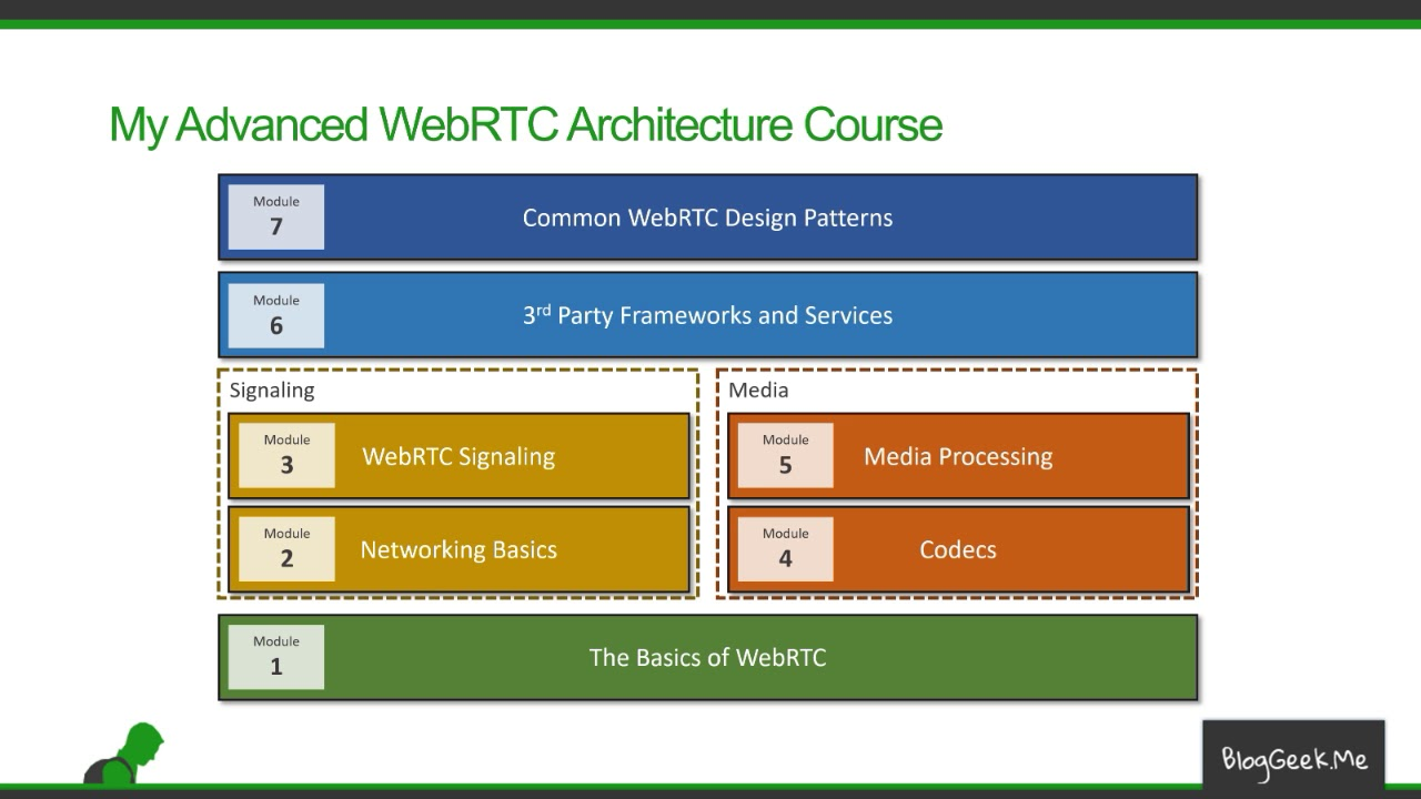 What's in my Online WebRTC Course? • BlogGeek me