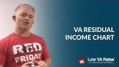 VA Residual Income Chart