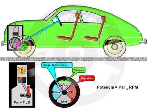 ASÍ FUNCIONA EL AUTOMÓVIL (I) - 1.8 Par y potencia (6/12)