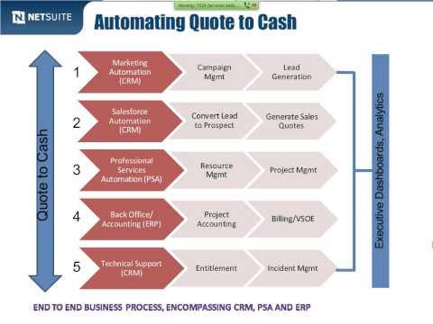 How Leading Services Firms Are Streamlining the Quote-to-Cash Process