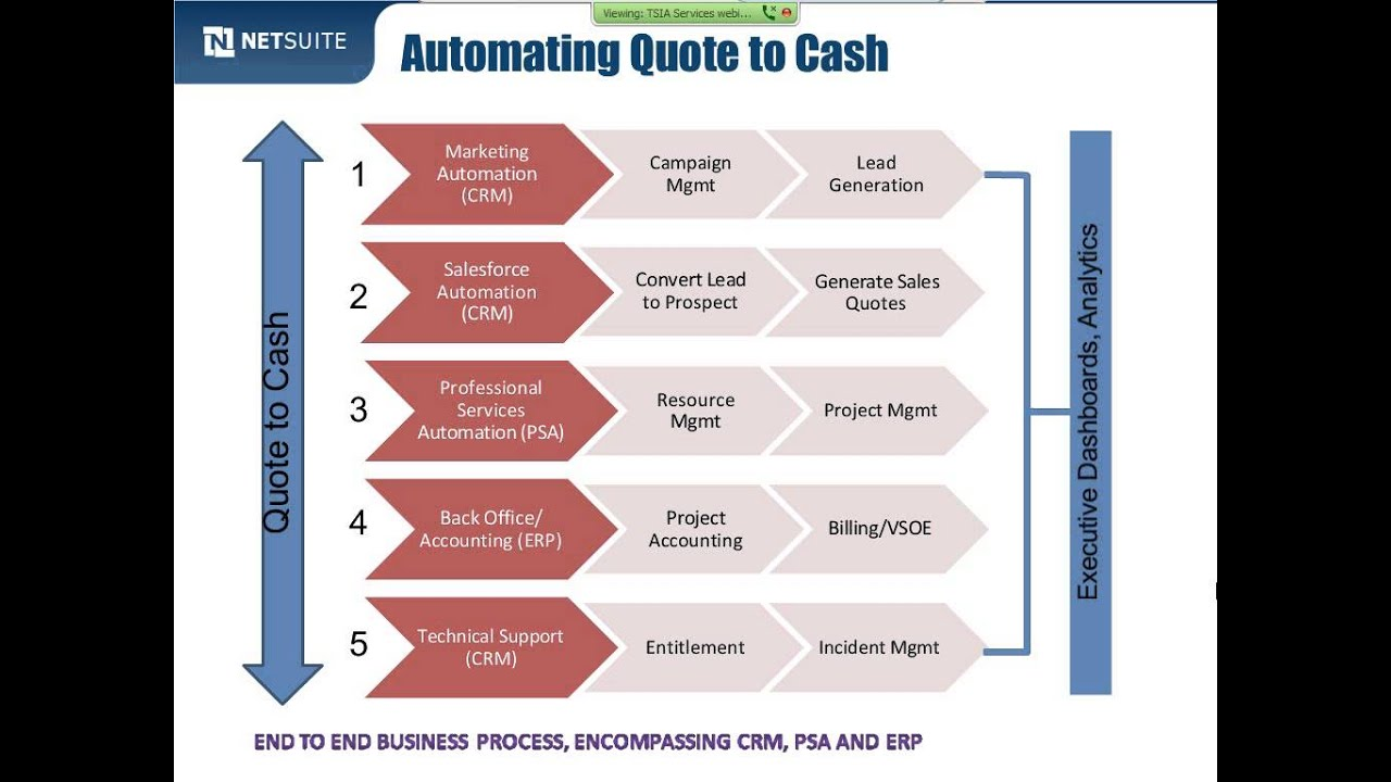 Quote To Cash How Leading Services Firms Are Streamlining The Quotetocash