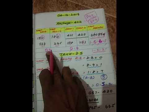 04/12/2019--AKSHAYA 422- Kerala lottery Guessing //Keralalottery winning numbers / Today Kerala lott