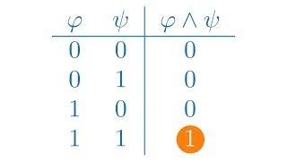 Aussagenlogik, Semantik von Negation, Konjunktion und Disjunktion