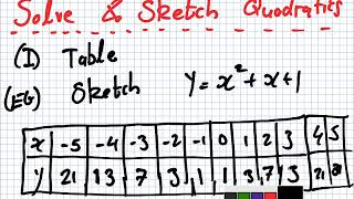 Maths for Science | 1819 Intake 1 | Lesson | Solve & Sketch Quadratics