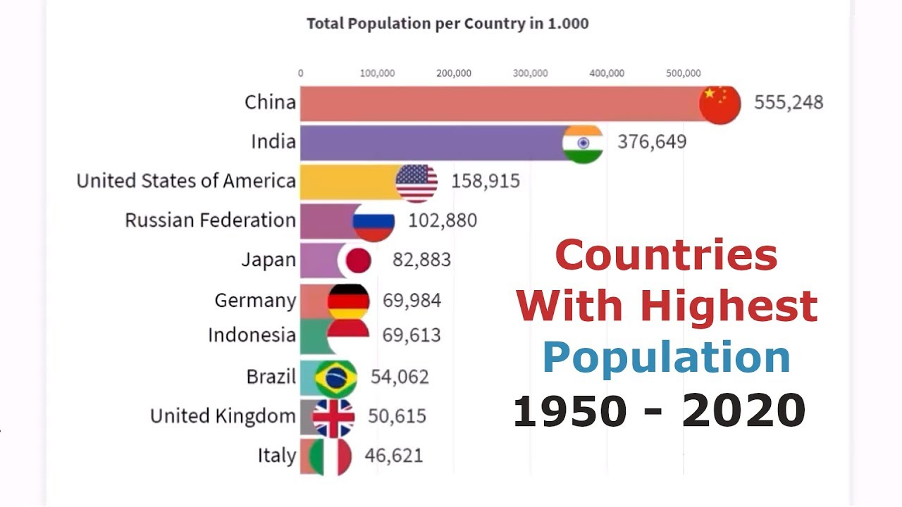 Countries With The Highest Population After Second World War 1950 2020 Youtube