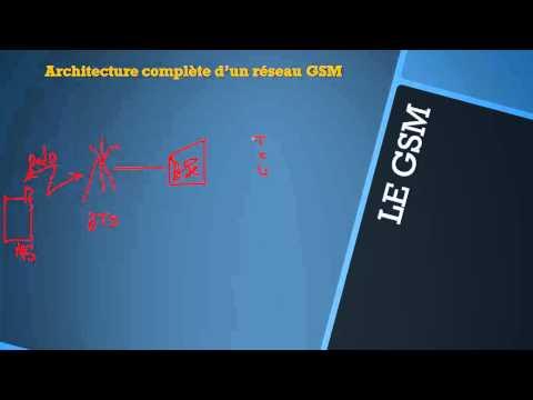 RESEAUX MOBILES (GSM,GRPS,EDGE,UMTS) - 5 - Architecture complète d'un réseau GSM