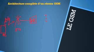 RESEAUX MOBILES (GSM,GRPS,EDGE,UMTS) - 5 - Architecture complète d