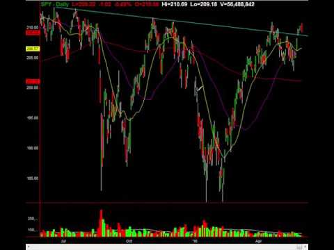 SPY Technical Analysis: Inside The Stock Charts